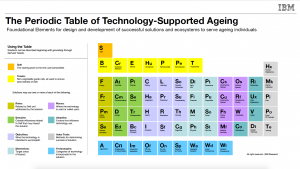 IBM Period Table of Aging