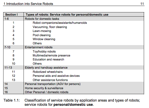 Personal Service Robot Types
