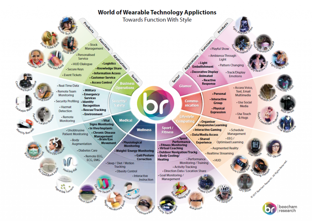 Beecham Research on Wearable Technology