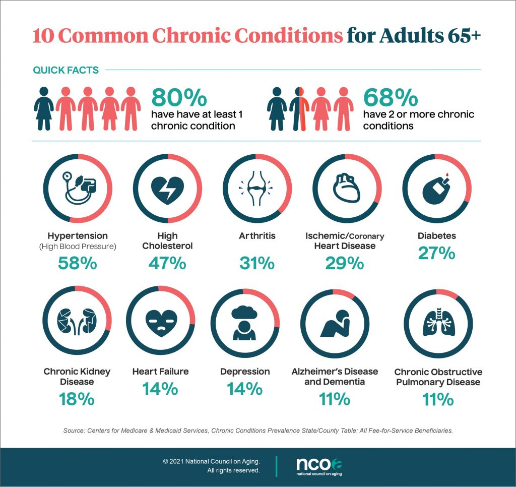 Top 10 Common Chronic Conditions Infograph-NCOA